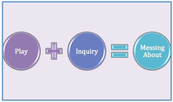 Play + Inquiry