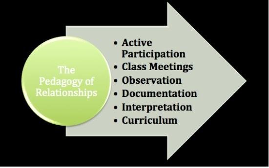 Pedagogy of Relationships Graphic