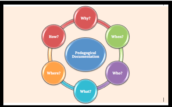Pedagogical Documentation Why When Who What Where