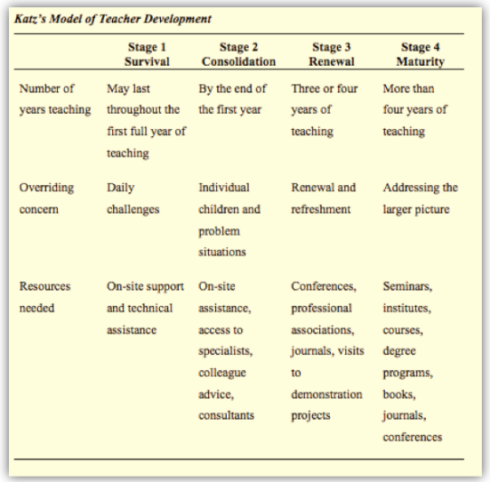 Katz Stages of Teacher Development
