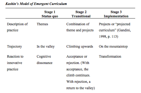 Three Part Model of Emergent Curriculum