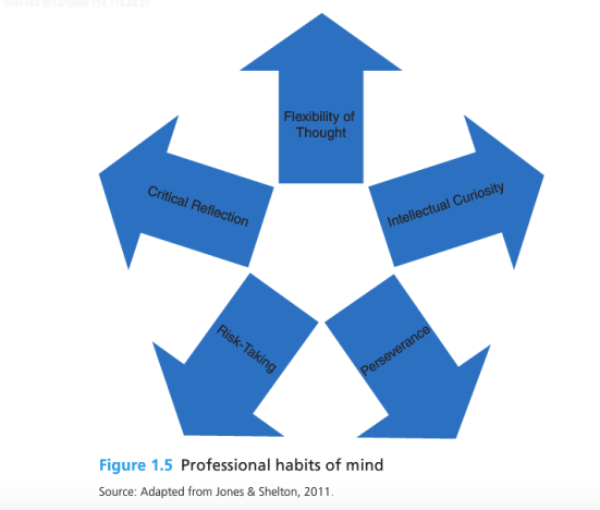 fig 1.5 habits of mind