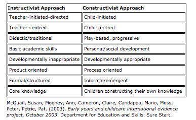 A Thinking Continuum A Search For Complexity In Early Childhood
