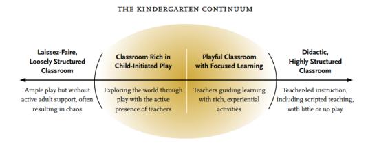 Kindergarten Continuum