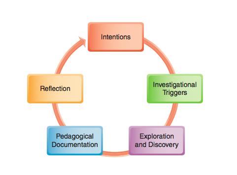 Programming Cycle