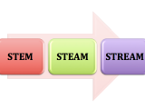 From STEM to STEAM to STREAM in ECE