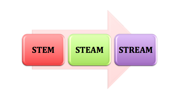 STEM to STEAM to STREAM