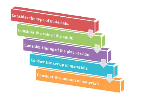 Five Principles of Heuristic Play