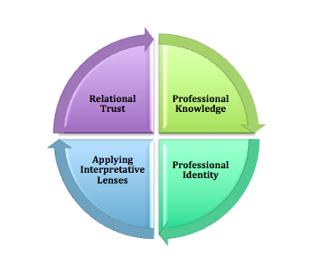 Four Aspects of the Change Process