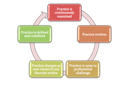 Put simply... Effective Reflective Practice begins with an attitude