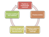 Growing Pedagogical Leaders: Reflective Practice in Early Childhood Education