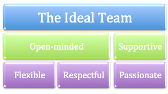 The Ideal Team
