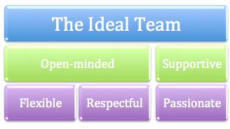 The Ideal Team