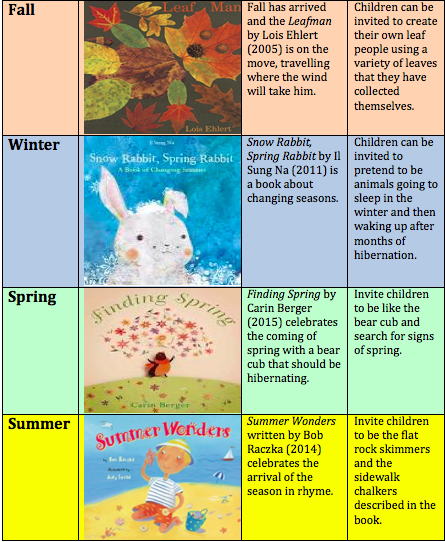 Celebrate the Seasons with Children's Books