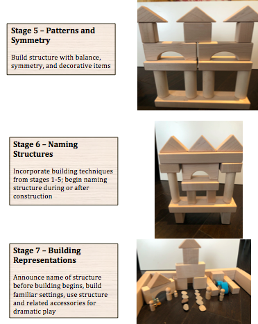 Block play stages 5,6,7