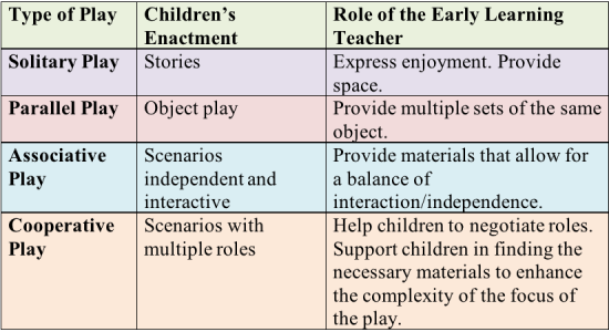 The Role of the Early Learning Teacher During Dramatic Play