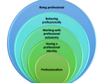 Cultivating Professional Identity in Early Childhood Education: Top Tips!